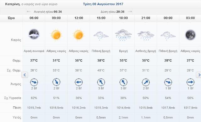 Ο καιρός σήμερα Τρίτη 8 Αυγούστου 2017 στην Κατερίνη