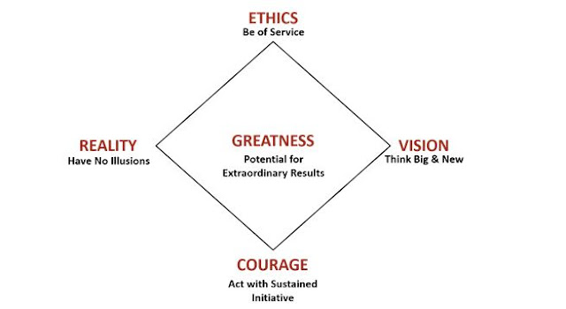 Leadership Diamond