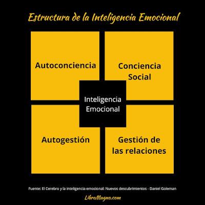 Estructura de la Inteligencia Emocional