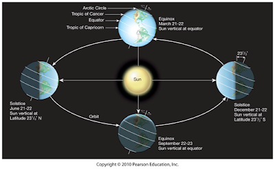 Akibat Revolusi Bumi