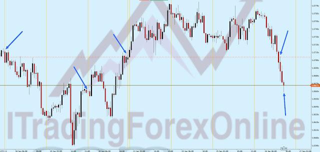 dove prendere profitto trading
