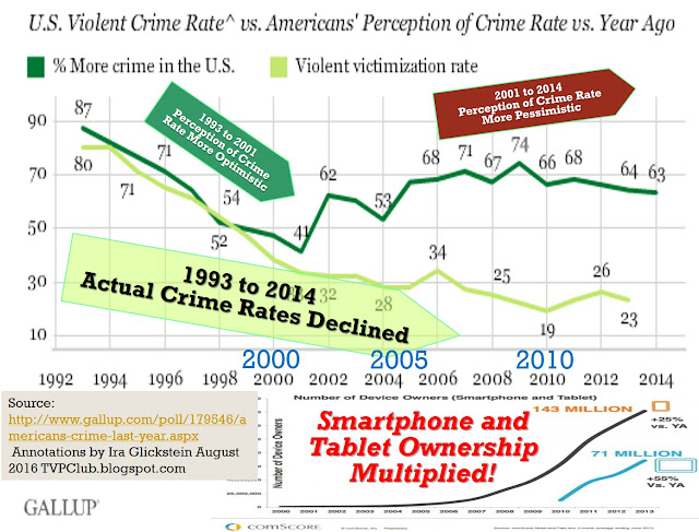 crime rates and perceptions of crime Race and punishment: racial perceptions of crime and surveillance and punishment racial perceptions of crime have crime rates and.