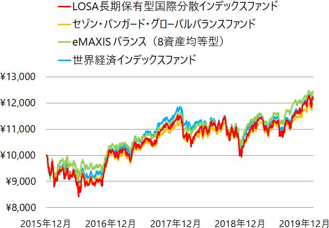 LOSA長期保有型国際分散インデックスファンドとバランスファンドの基準価額の推移