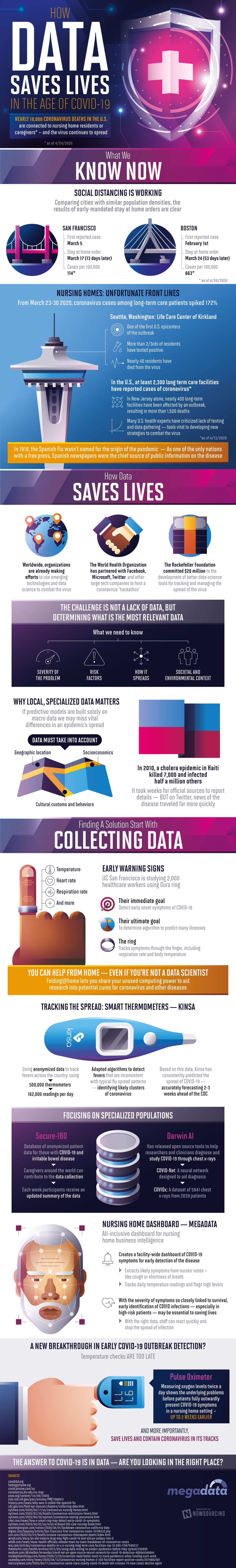 How Data Saves Lives In The Age Of COVID-19 #infographic #Saftey #Data