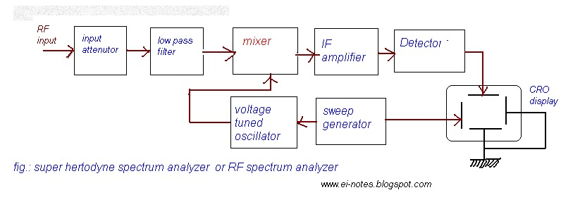unique technologies: spectrum analyzer :introduction,types of, Wiring block
