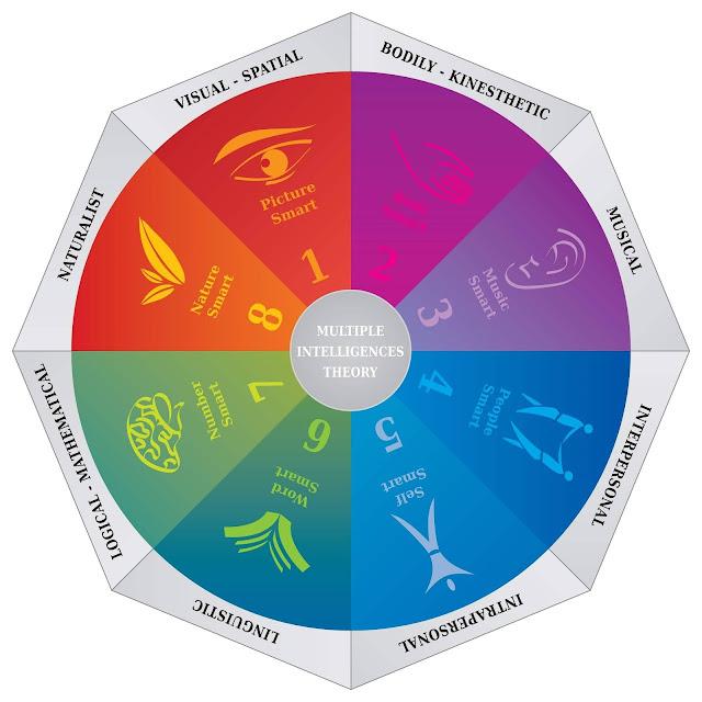 Graphic of Gardner's Multiple Intelligences