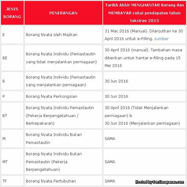 Tarikh Akhir e-Filling 2016 LHDN