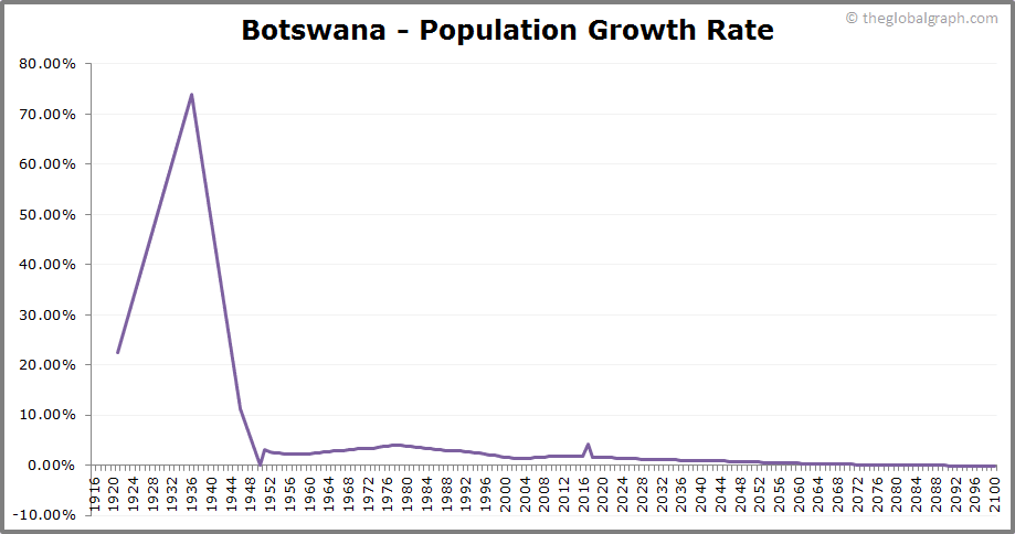 Botswana Population | The Global Graph