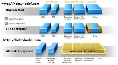 Mengaktifkan fitur enskripsi HDD