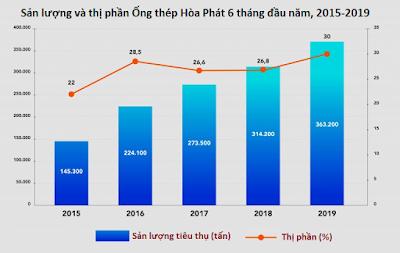 Ống thép Hòa Phát lần đầu chiếm trên 30% thị phần