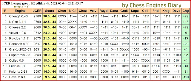 Chess Engines Diary - Tournaments 2021 - Page 3 2021.03.04.JCERLeague.E2.edition44