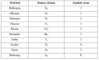 Rumus Kimia Beberapa Molekul Unsur
