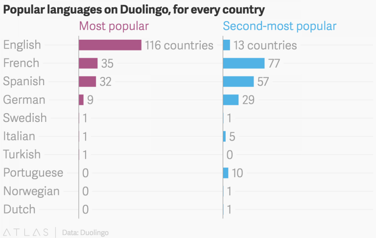 the most popular language