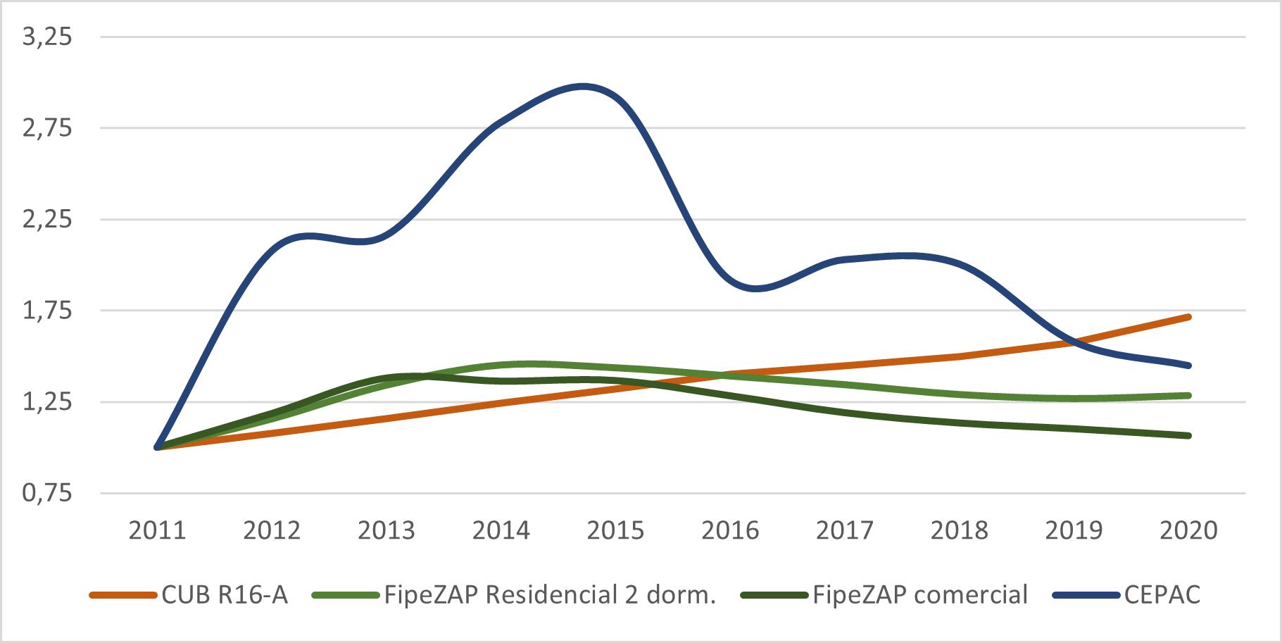 Gráfico 02 - Relação entre a evolução do preço do CEPAC da OUC Porto Maravilha, do custo de construção e do preço de venda de imóveis no Rio de Janeiro