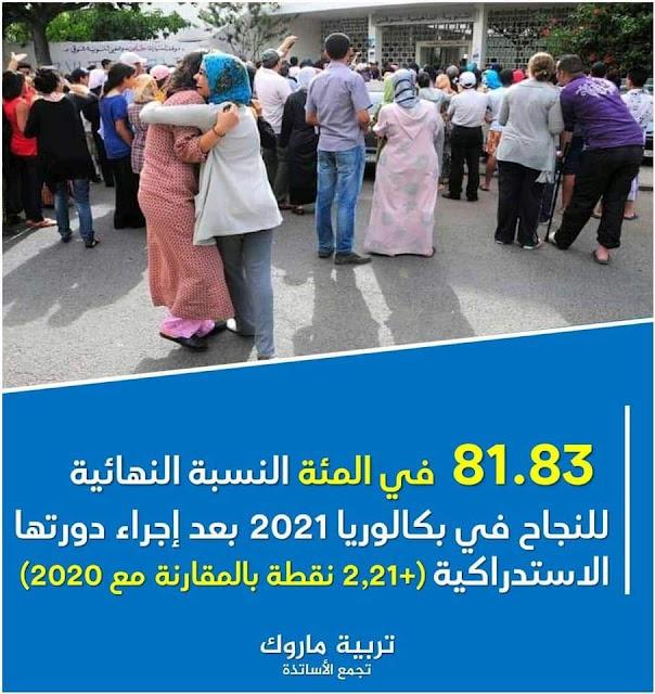 نسبة النجاح النهائية في بكالوريا المغرب 2021