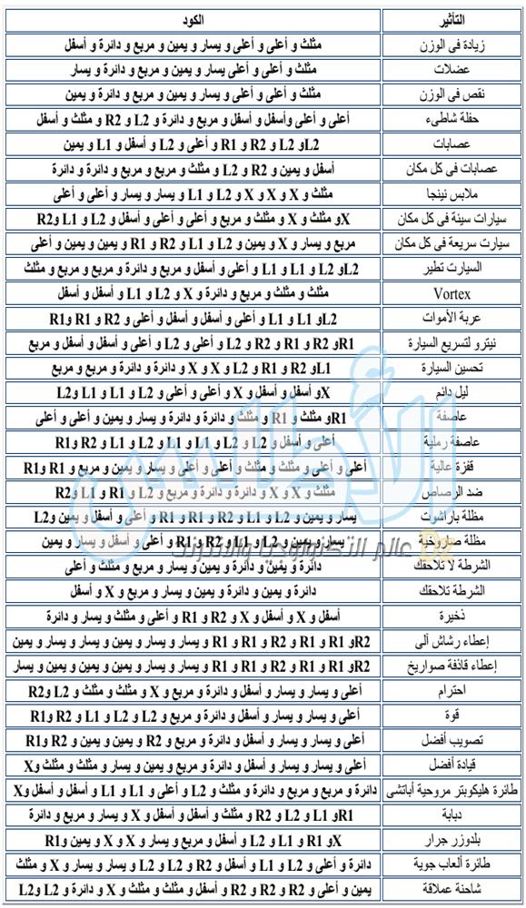 اكواد واسرار جتيا سان درياس للبلايستيشن 3 بالعربية