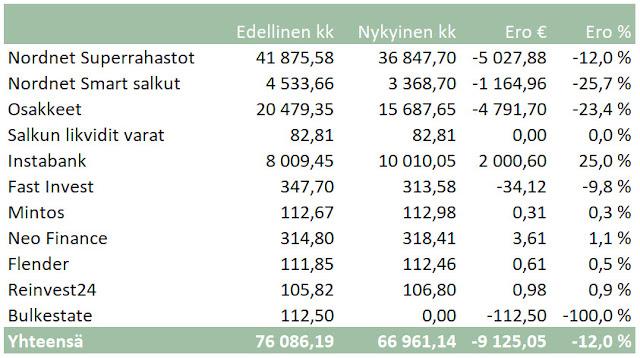 salkkuraportti Nordnet