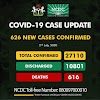 COVID19: Nigeria added 626 cases of Coronavirus