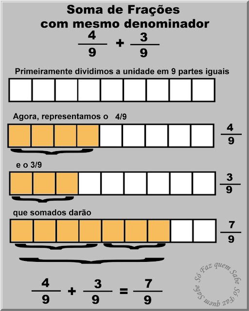 Ilustração mostrando, com gráficos, como se faz a soma de duas frações que têm o mesmo denominador.