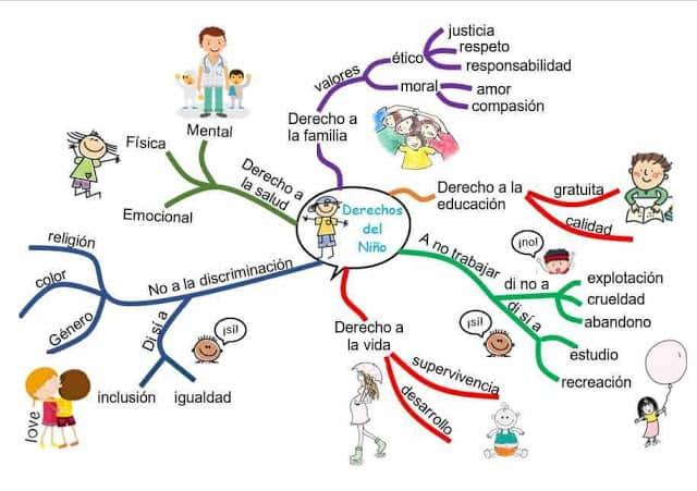 Mapa mental sobre los derechos del niño
