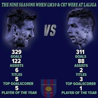 The nine seasons when #Messi & #Ronaldo were at #Laliga 🐐