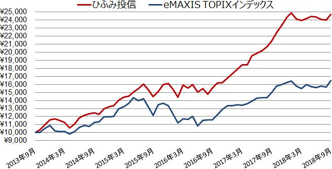 ひふみ投信とeMAXIS TOPIXインデックスの基準価額の値動き