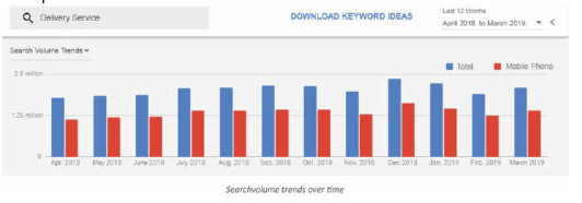 The keyword planner from Google