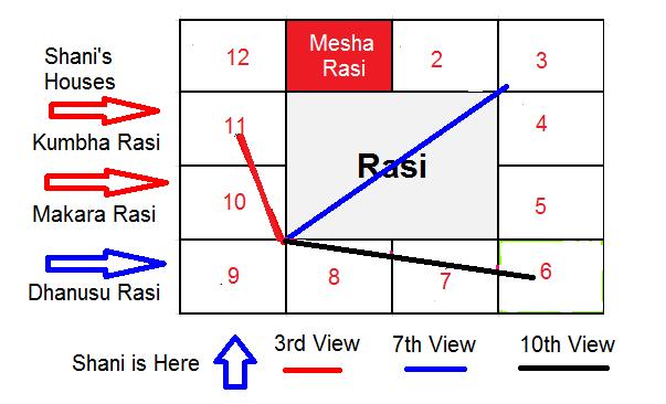 ARIES SIGN - MESHA RASI PALAN - ENQUIRE NOW: 2017 - 2020