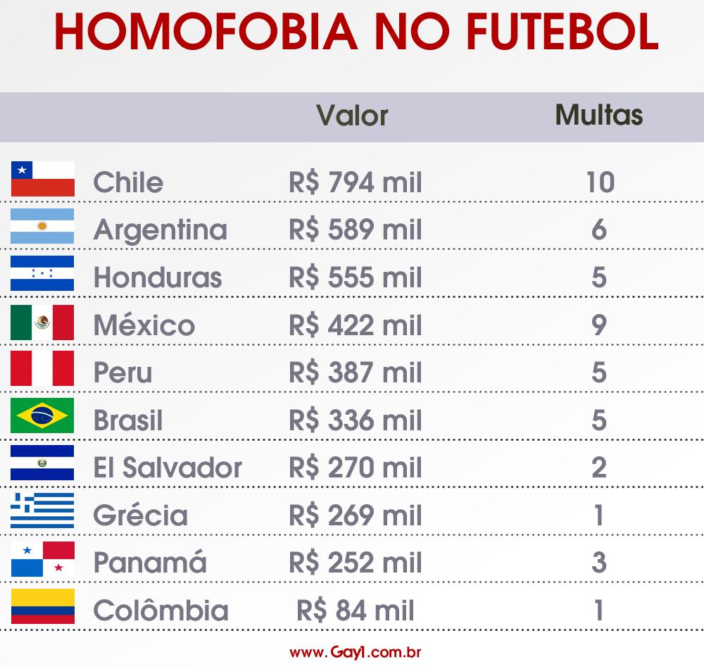 Brasil é o sexto em ranking de países mais multados pela Fifa por homofobia