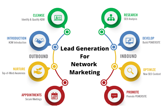 Want to Hire a Digital Marketing Expert who can Generate Leads for Network Marketing Business?