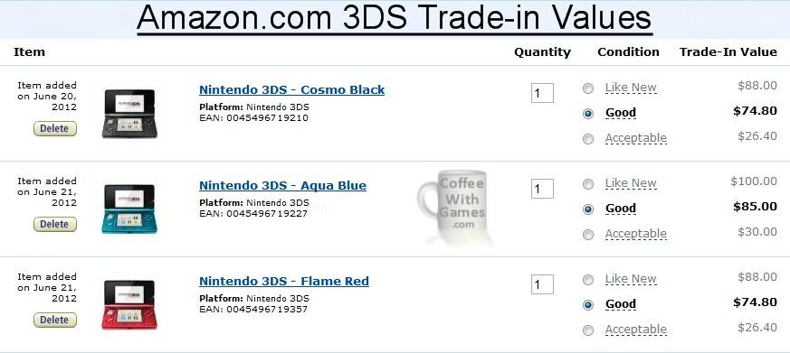 Gamestop trade in value - Trade setups that work