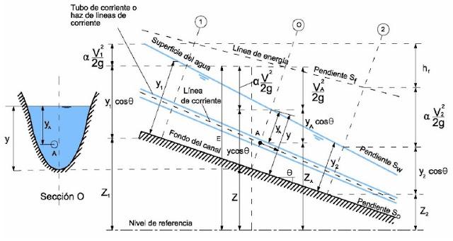 Energía de un flujo gradualmente variado en canales abiertos