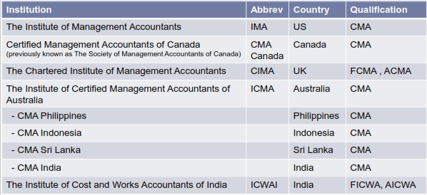 Professional Qualification of Management Accountants