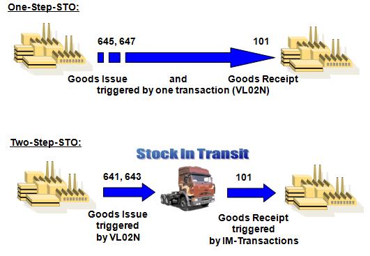 SAP MM Tutorials: Stock transfer Order - ERP Technology Blog