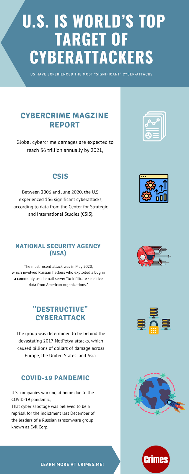 US World Top Target of Cyber Attacks
