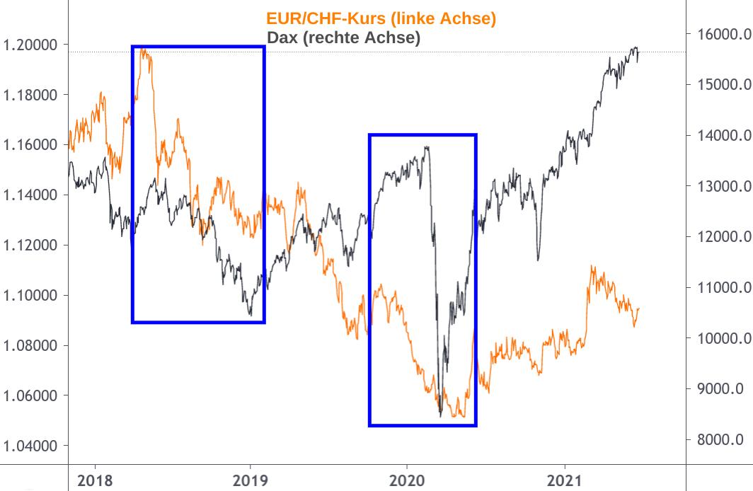 EUR/CHF-Kurs versus Dax Entwicklung 2018-2021