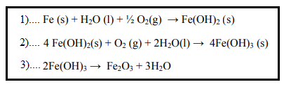 Reaksi Kimia Terjadinya Korosi pada Logam Besi (Fe)