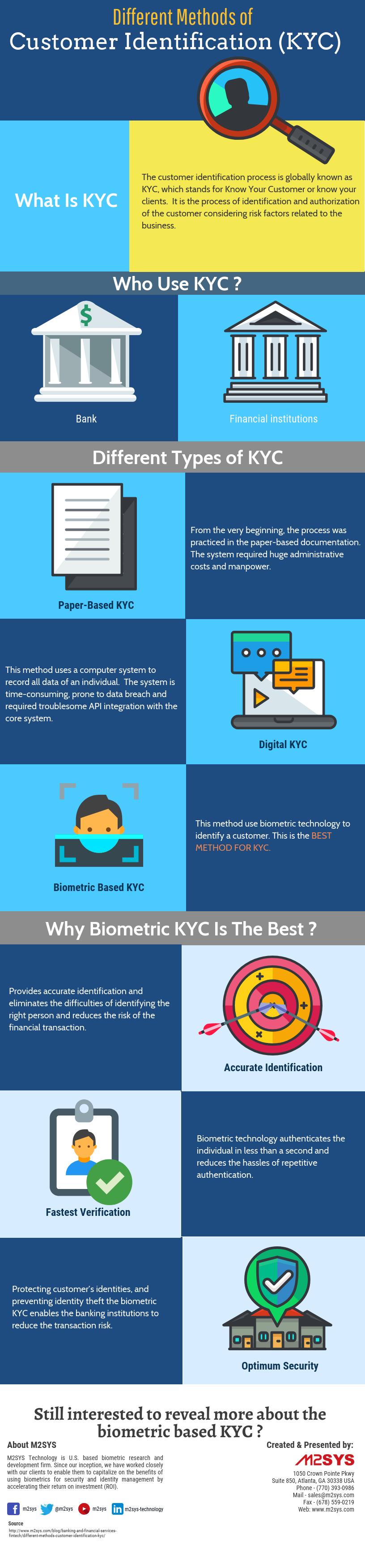 Different Methods of Customer Identification #infographic #Customer Identification #Biometric Technology #infographics #Biometric KYC
