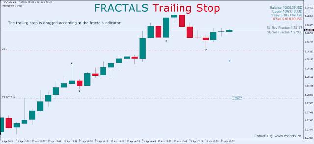 Fractals Trailing Stop