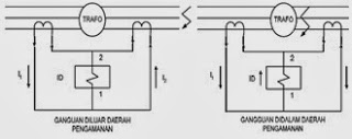 Differential Relay Safety System