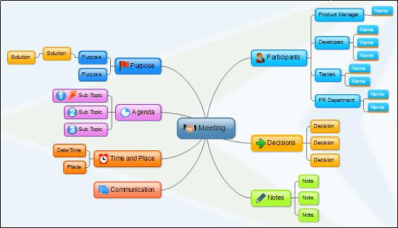 Edraw Mind Map - 8 bước đơn giản để thiết kế một sơ đồ tư duy
