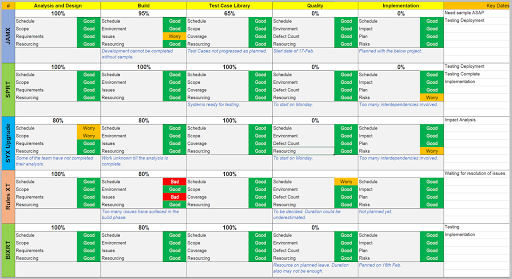 Multiple Project Tracker Excel