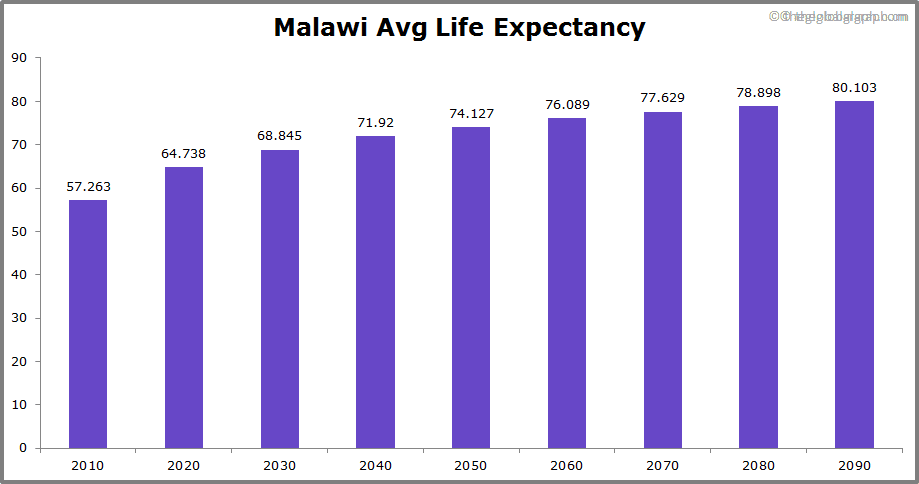 Malawi  Avg Life Expectancy