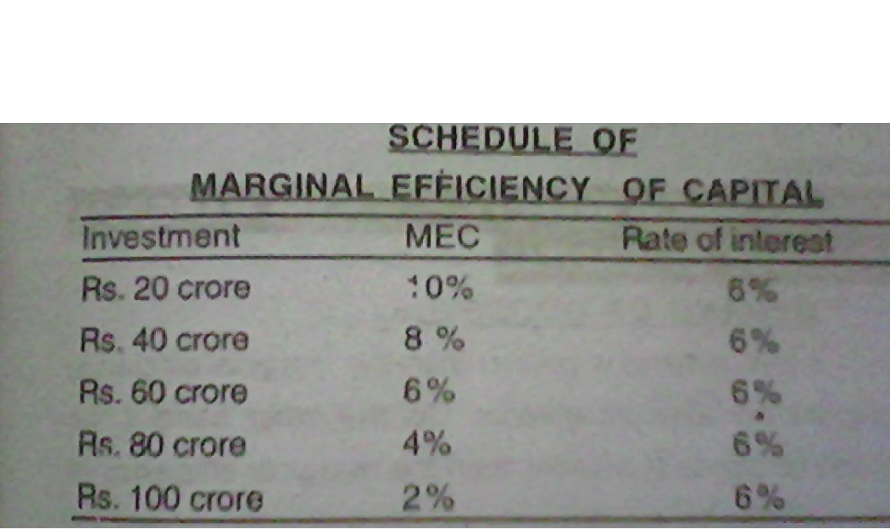 Marginal efficiency of capital and its factors the table shows that as the volume of investment increases the marginal efficiency of ccuart Images