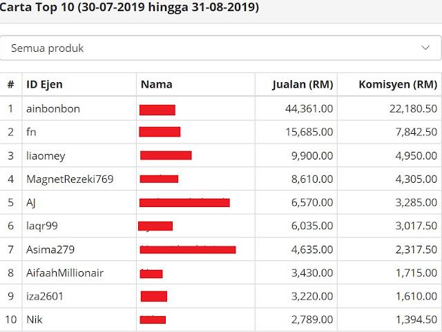 Carta Top 10 Jualan Ebook Dato' Aliff Syukri bermula dari 30 Julai hingga 9 Ogos 2019