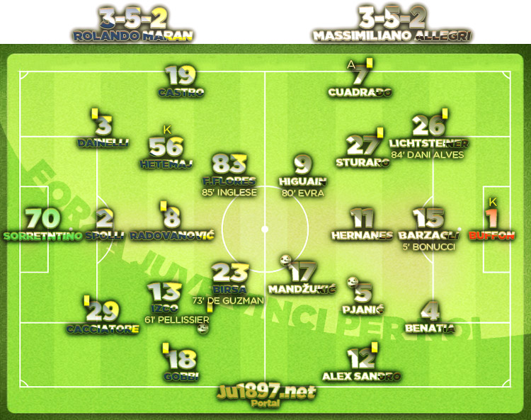 Serie A 2016/17 / 12. kolo / Chievo - Juventus 1:2 (0:0)