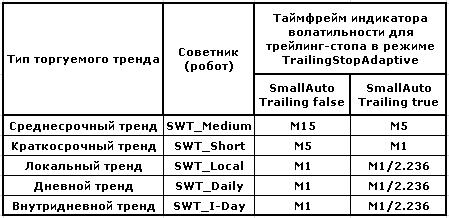 SWT-метод: формализованная торговая тактика (робот).