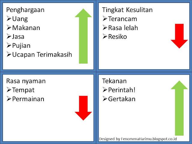 Logika dalam memilih