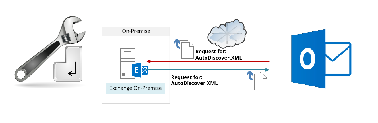 How to Configure Autodiscover In Exchange Server 2016?