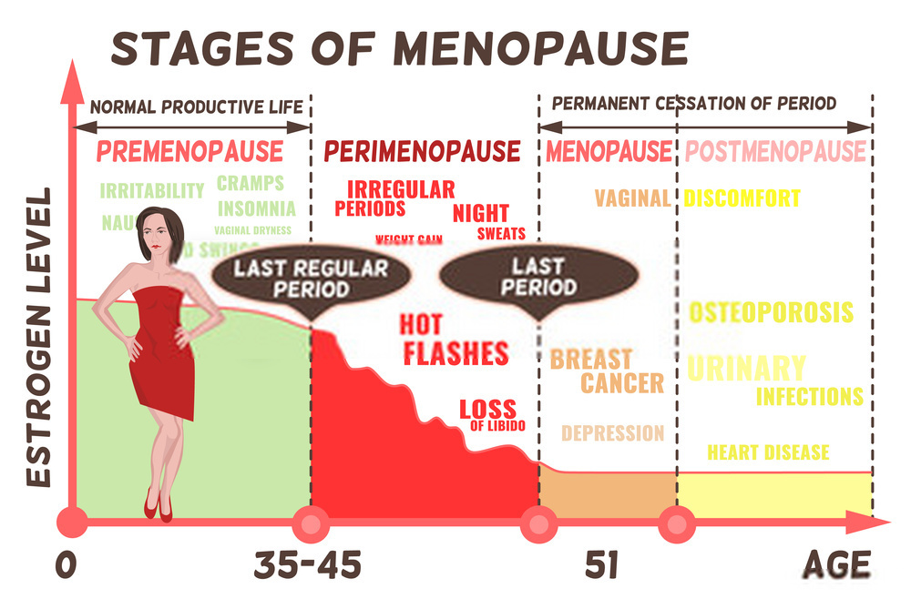 What are the Symptoms of Pre-Menopause?